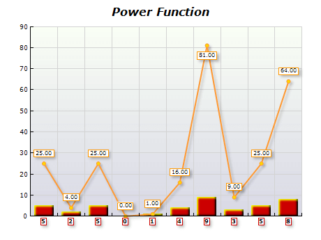 Power function chart